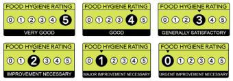 Six hygiene ratings